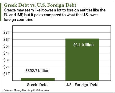 그리스 미국 빚 비교