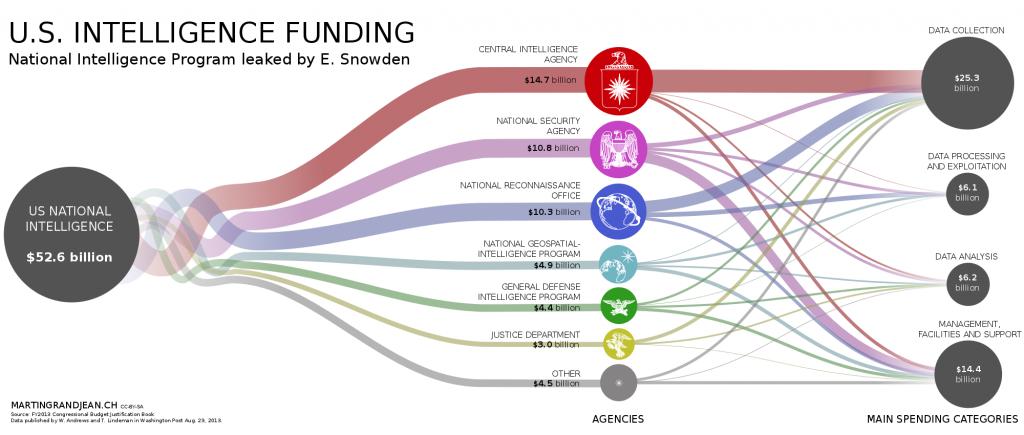 미정보부 예산