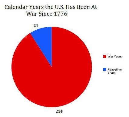 미국전쟁그래프
