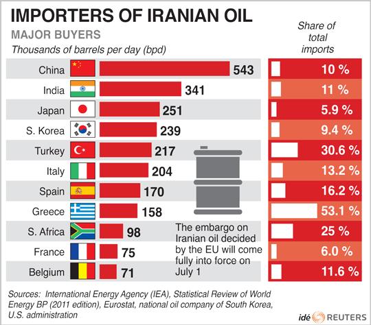 이란석유수출표