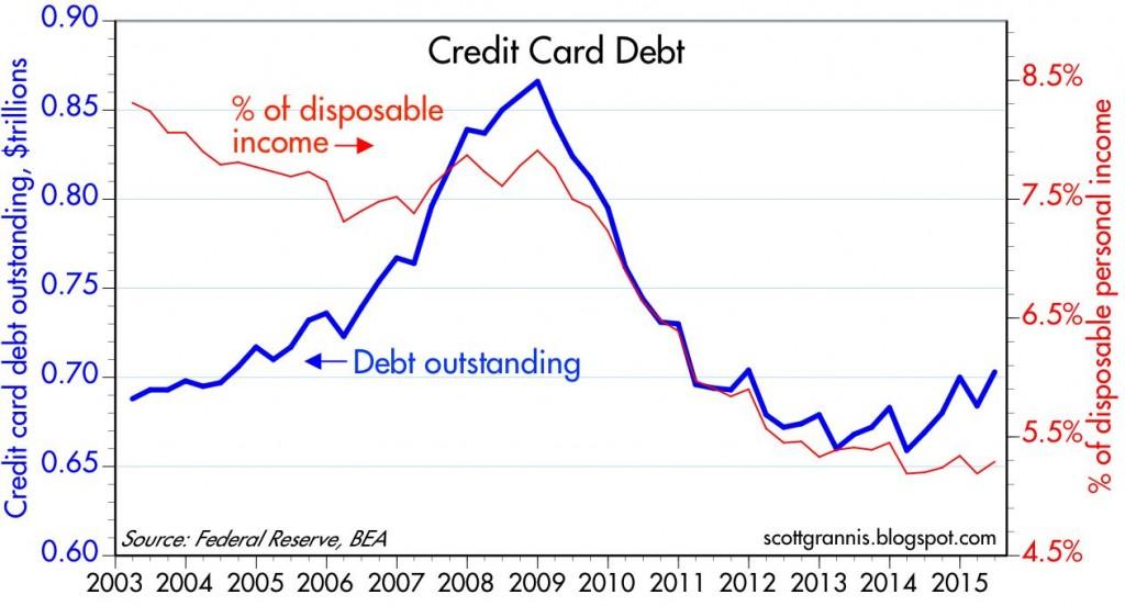 신용카드빚