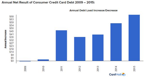 연도별신용카드빚