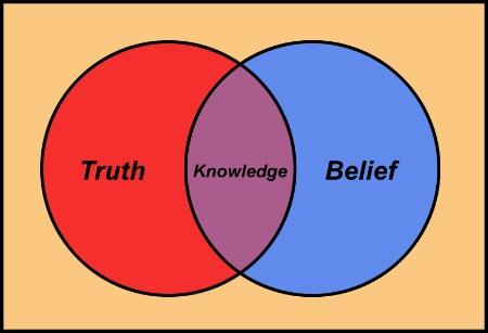 진실지식믿음